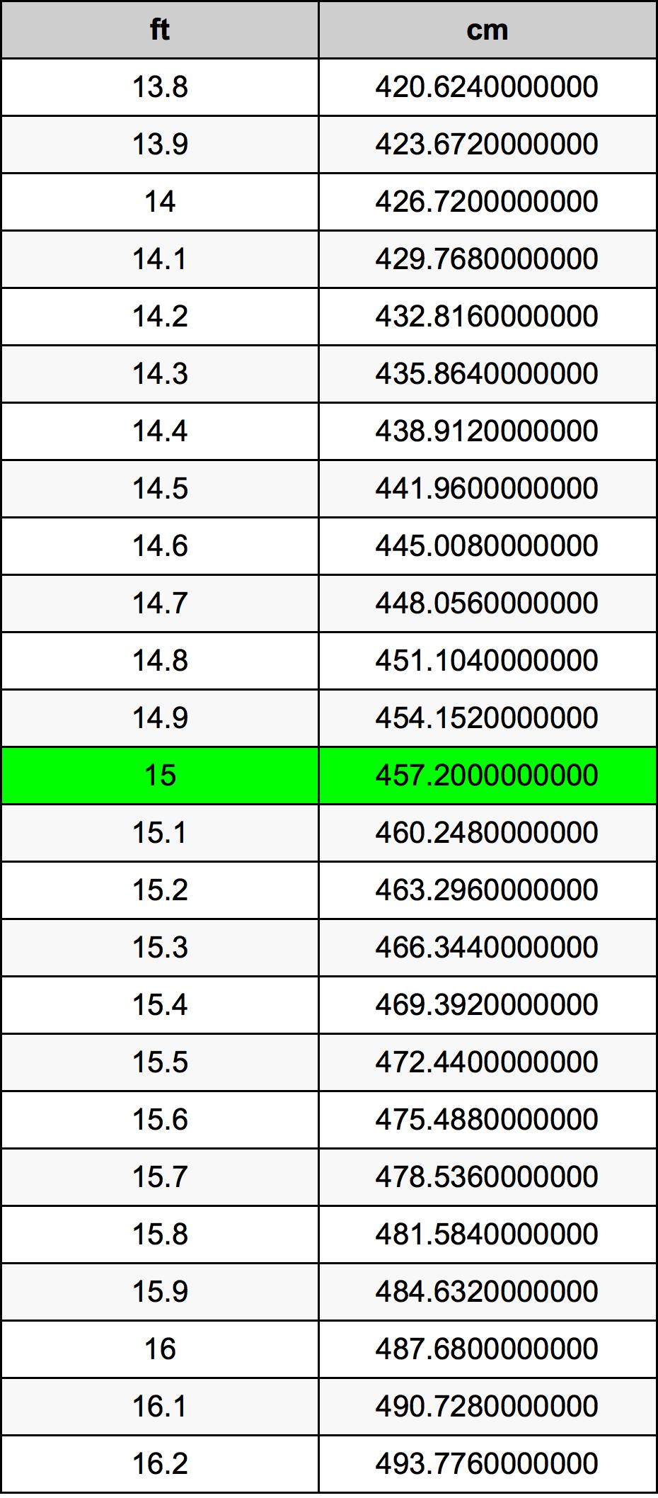 15 Piedi konverżjoni tabella