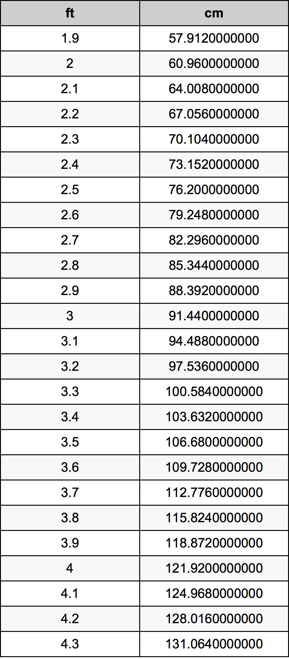 3 1 feet to centimeters converter 3 1 ft to cm converter - Pied de table 100 cm ...