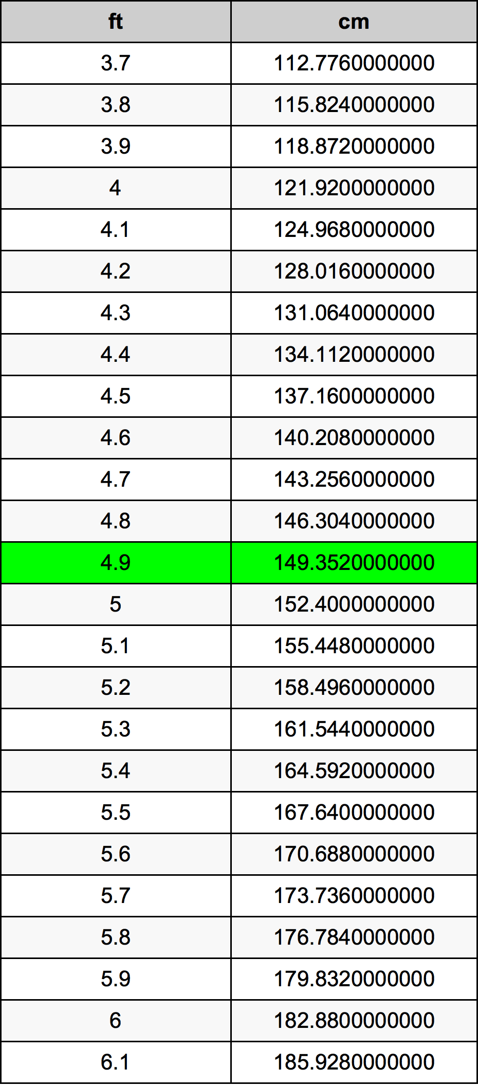 49 Feet To Centimeters Converter 49 Ft To Cm Converter