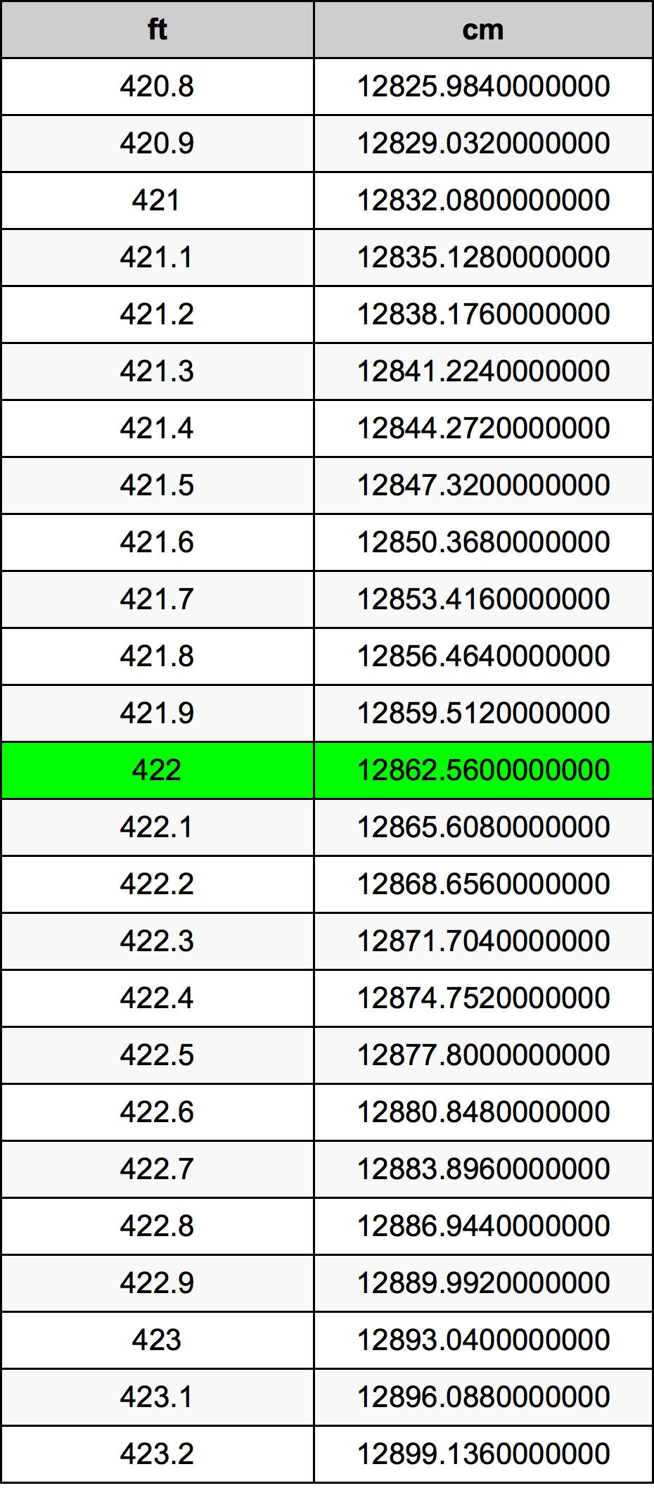 422 قدم جدول تحويل