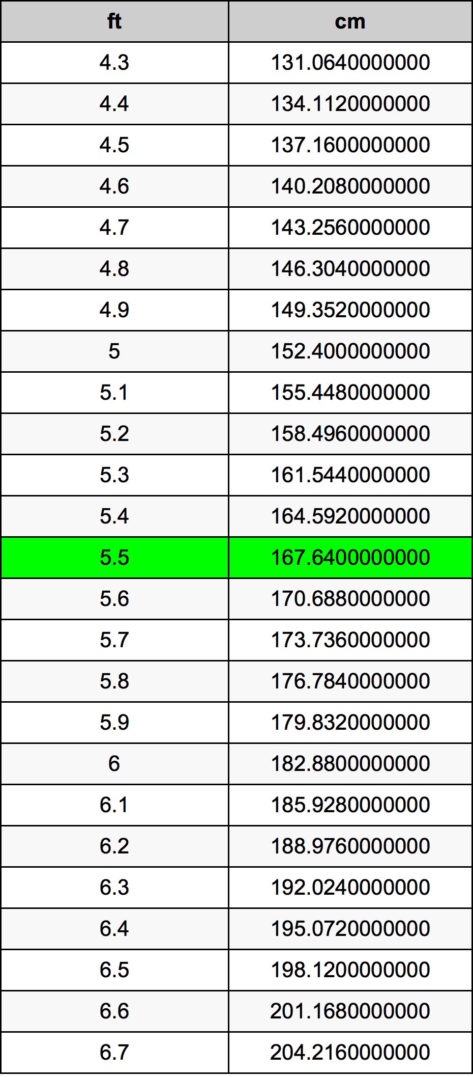 55 Feet To Centimeters Converter 55 Ft To Cm Converter