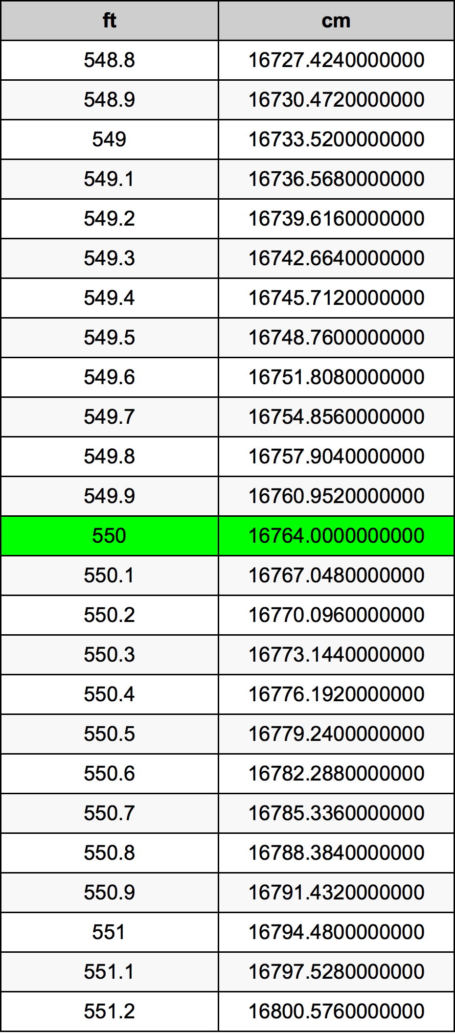 550 Piedi konverżjoni tabella