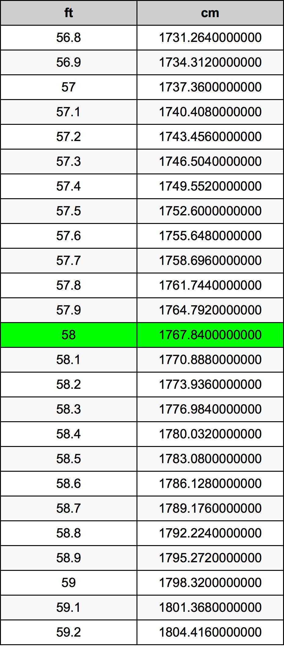 58 Piedi konverżjoni tabella