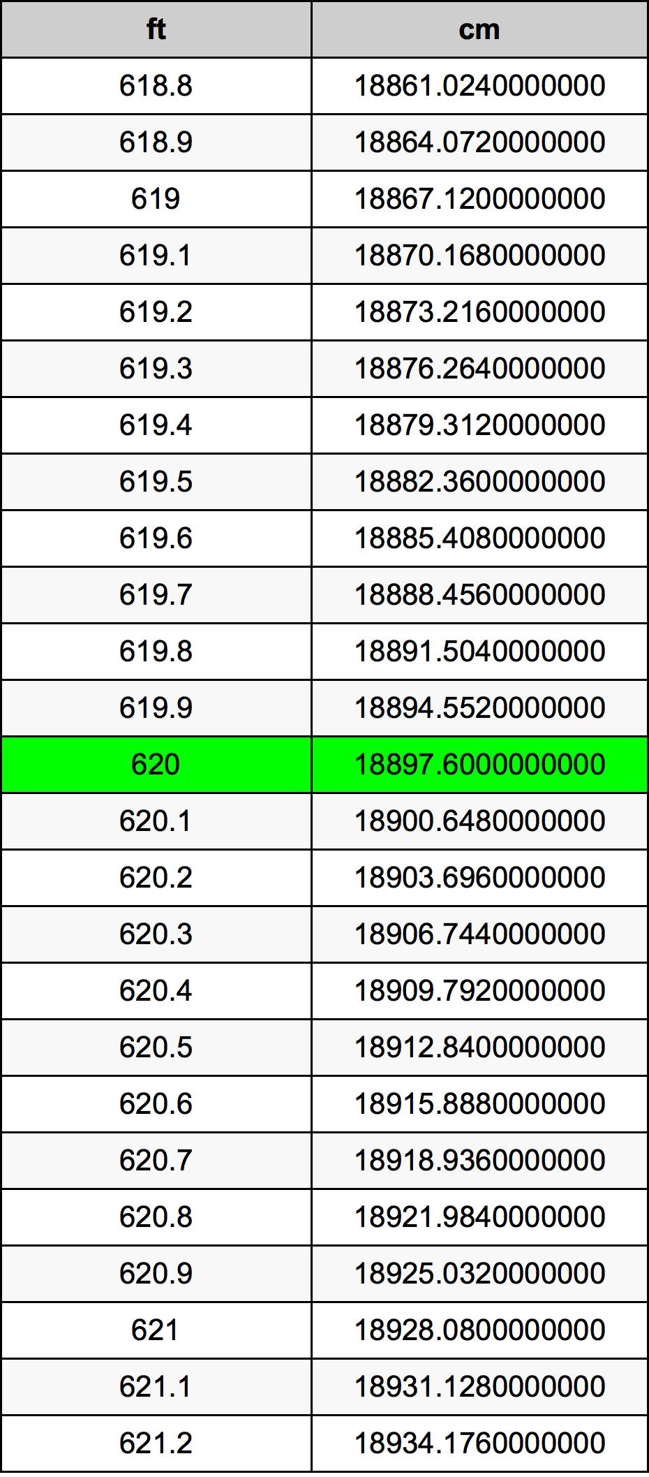 620 Piedi konverżjoni tabella