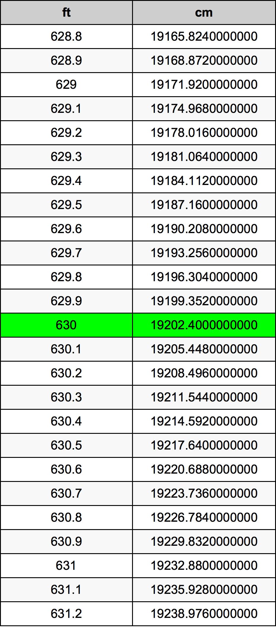 630 Piedi konverżjoni tabella