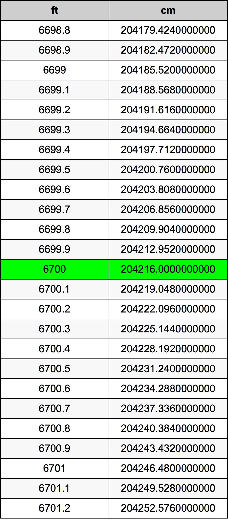 6700 Piedi konverżjoni tabella