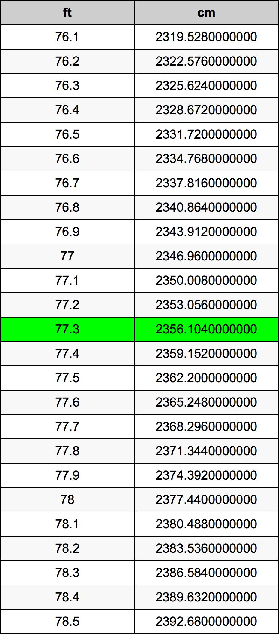 77.3 قدم جدول تحويل