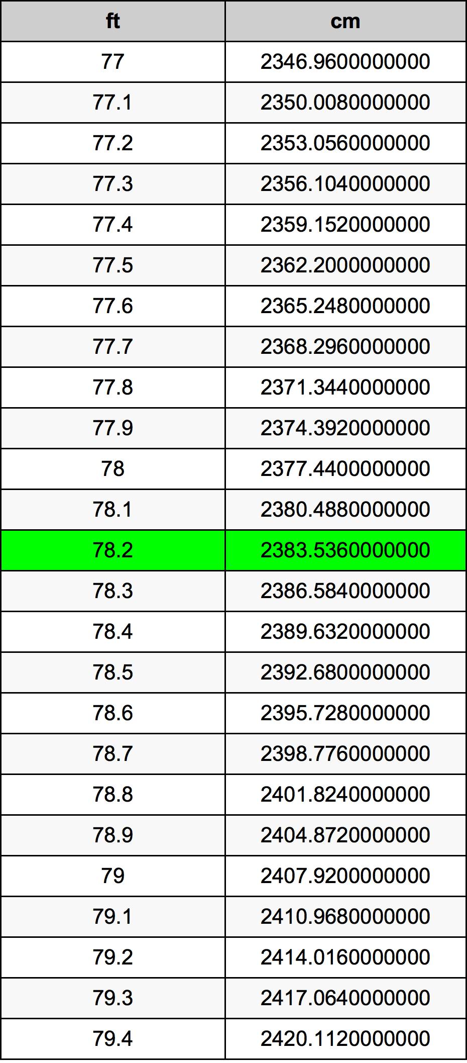 78.2 قدم جدول تحويل