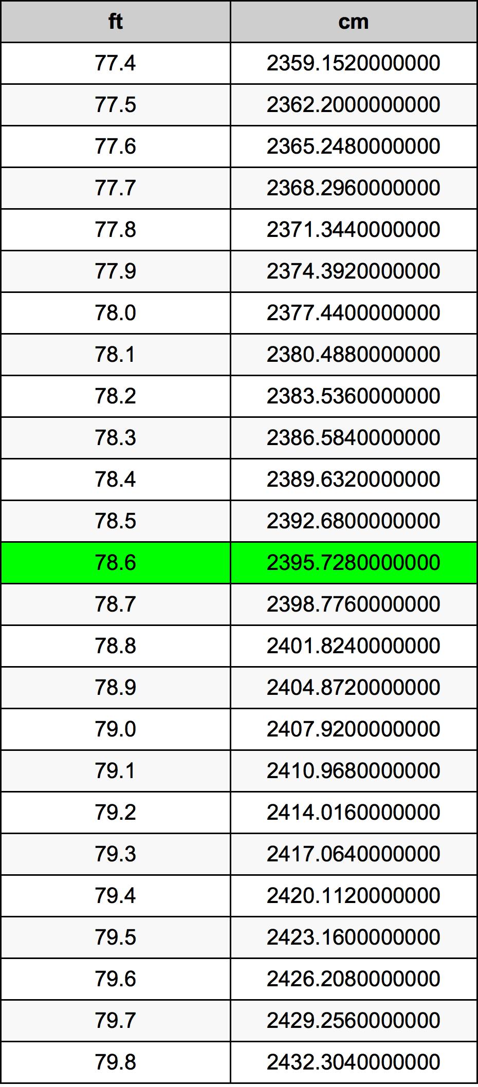 78.6 قدم جدول تحويل