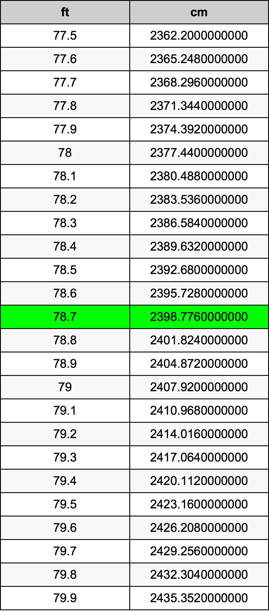 78.7 قدم جدول تحويل