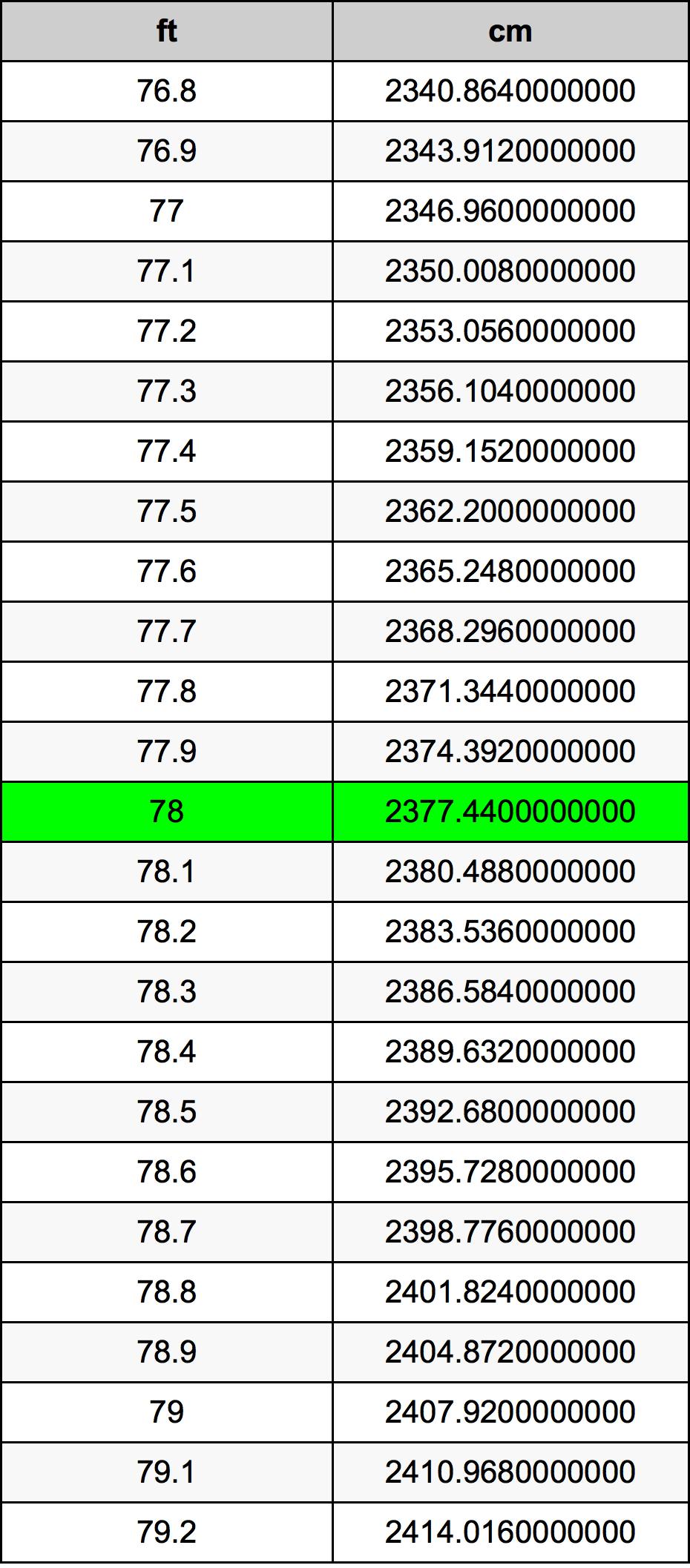 78 Kaki konversi tabel