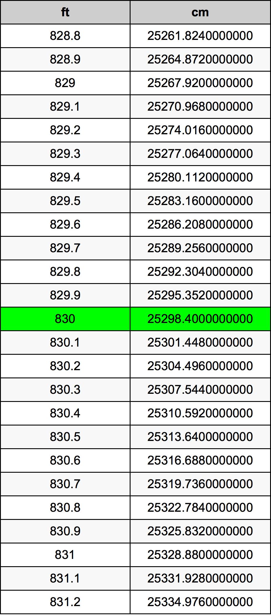 830 Piedi konverżjoni tabella