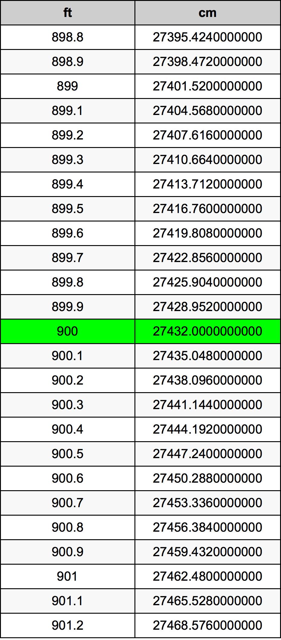 900 Piedi konverżjoni tabella